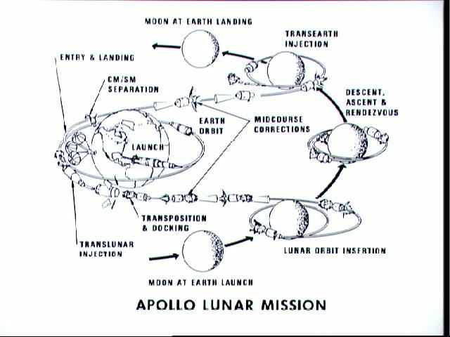 Profile de mission (source NASA)