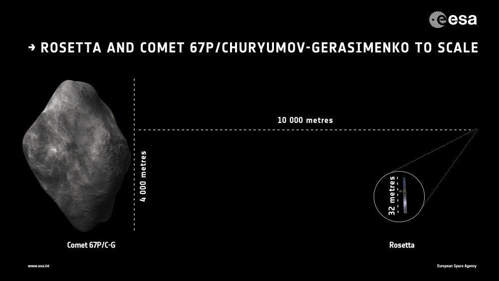 Comparaison des tailles de Rosetta et de la comète 67P (source ESA)