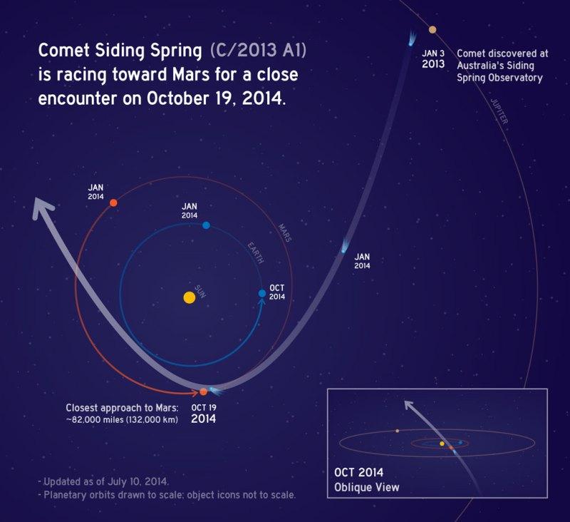 Trajectoire de la comète C/2013 A1 Siding Spring autour du Soleil en 2014. (soure: NASA/JPL-Caltech)