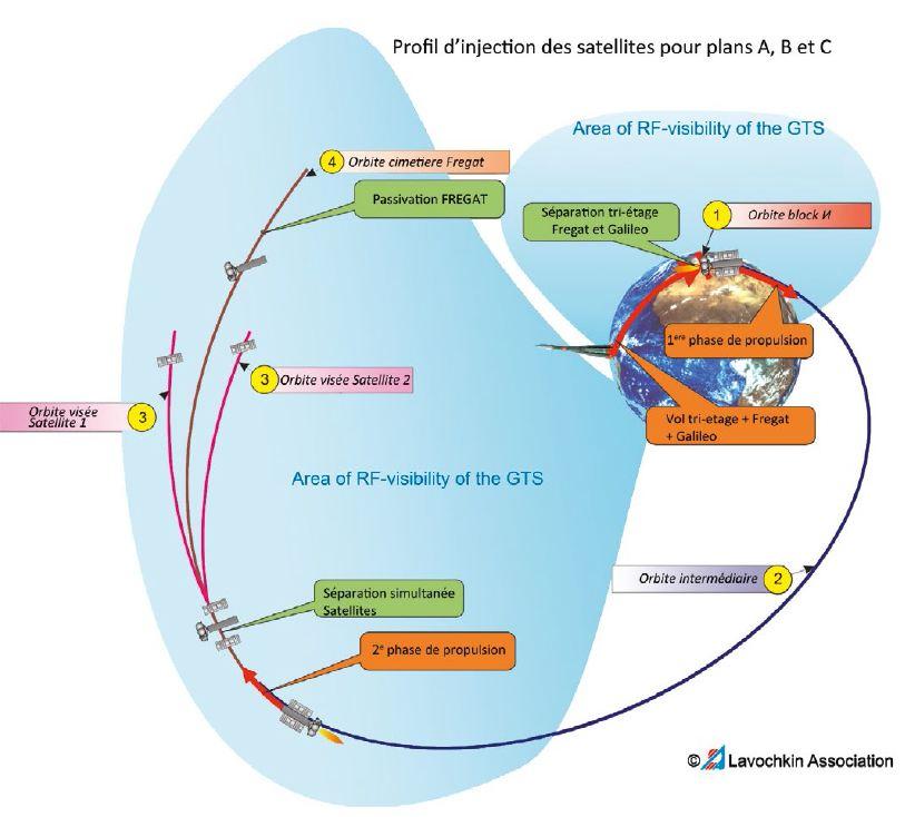 VOL VS09 - Galileo Sat 5-6 (source Arianespace)