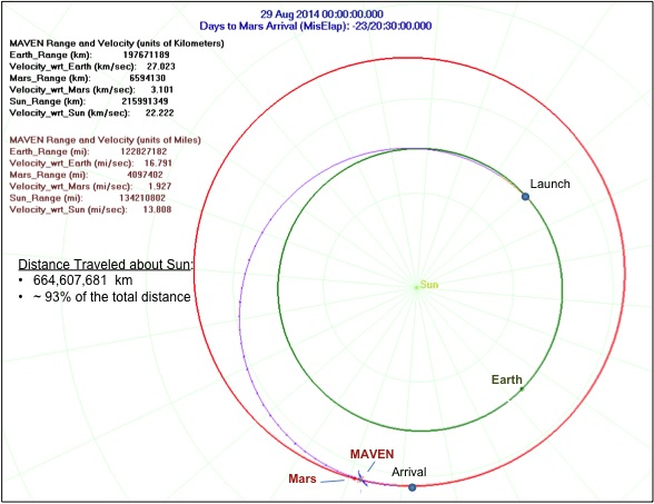 Position de MAVEN par rapport à la Terre, Mars et le Soleil au 29/08/14 (soruce http://lasp.colorado.edu/)