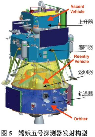 Schéma de Chang'e 5 (source Science China Press via Wired)