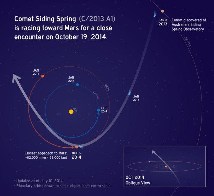 Trajectoire de Siding Spring sdans le système solaire ©NASA