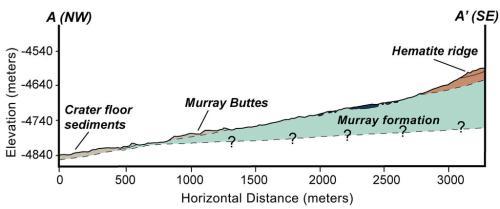 """Ce graphique montre une section géologique à la base du mont Sharp. Cette section fournit une interprétation de la relation géologique entre la «Formation Murray"""", le sol de sédiments du cratère, et le sommet en hématite. La vue en coupe transversale met également en lumière l'épaisseur impressionnante de la Formation Murray, environ 200 mètres. (Image Credit: NASA/JPL-Caltech )"""