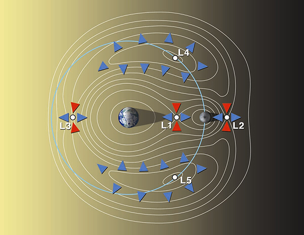 earth-moon-lagrange-points_gross_603