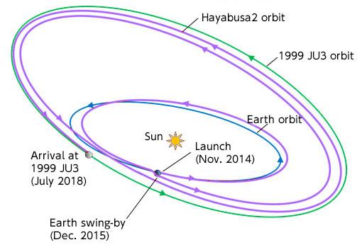Le voyage de Hayabusa-2 (source JAXA)