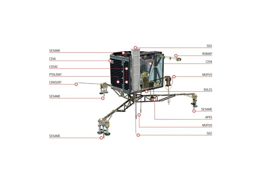 Les instruments de Philae. Crédit: ESA / ATG medialab