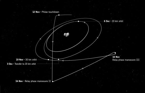 Ttrajectoire de l'orbite de Rosetta après les manoeuvres du 12 Novembre (©ESA)