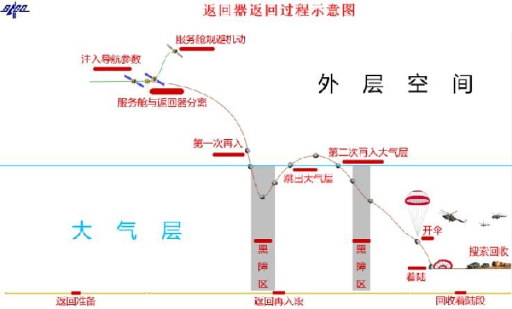 schéma de principe du retour (source http://www.81.cn)