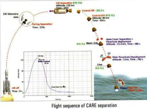 Séquence de vol du module CARE (source ISRO)
