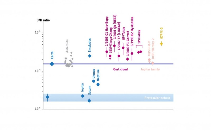 Rapport isotopique de l'hydrogène sur différents astres du système solaire. Les planètes apparaissent en bleu, les astéroïdes en gris, les comètes du nuage d'Oort en rose, les comètes joviennes en orange et Tchouri en jaune. Plus les points (ou les nuages de points) sont proches de la ligne horizontale violette, plus la composition de l'eau trouvée sur ces astres est proche de celle de la Terre. (Source : Altwegg et al. 2014 via Sciences et Avenir)