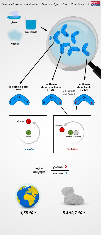 Crédit infographie : Damien Hypolite / Sciences et Avenir