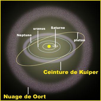 La ceinture de Kuiper au sein du nuage de Oort (Crédit : Observatoire de Paris / ASM)