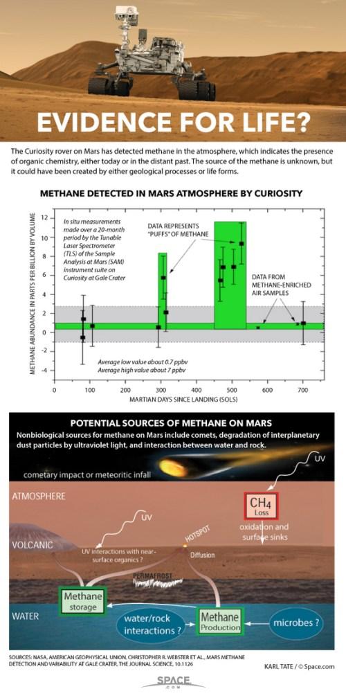 Infographie de la découverte de méthane par Curiosity (crédit Space.com)