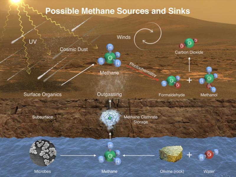 Cette illustration décrit les façons possibles de l'ajout du méthane à l'atmosphère de Mars puis son élimination. Une molécule de méthane se compose d'un atome de carbone et quatre atomes d'hydrogène. Le méthane peut être produit par les microbes et peut également être généré par des procédés qui ne nécessitent pas la vie, telles que des réactions entre l'eau et l'olivine (ou pyroxène). Le rayonnement ultraviolet (UV) peut induire des réactions qui produisent du méthane à partir d'autres produits chimiques organiques, eux-mêmes produits soit par des processus biologiques ou non biologiques, telles que la poussière de comète qui tombe sur Mars. Le méthane généré en sous-sol dans le passé lointain ou récent de la planète pourrait être stockée dans les hydrates de méthane appelés clathrates, et libéré par les clathrates plus tard, de sorte que le méthane étant libéré dans l'atmosphère aujourd'hui peut s'être formé dans le passé. Les vents sur Mars peuvent distribuer rapidement le méthane provenant d'une source individuelle, réduisant la concentration localisée de méthane. Le méthane peut être éliminé de l'atmosphère par des réactions induites par la lumière solaire (photochimie). Ces réactions peuvent oxyder le méthane, par le biais d'intermédiaires chimiques tels que le formaldehyde et du methanol, en dioxyde de carbone, l'ingrédient prédominant dans l'atmosphère de Mars. (Crédit image: NASA / JPL-Caltech / SAM-GSFC / Univ. du Michigan)