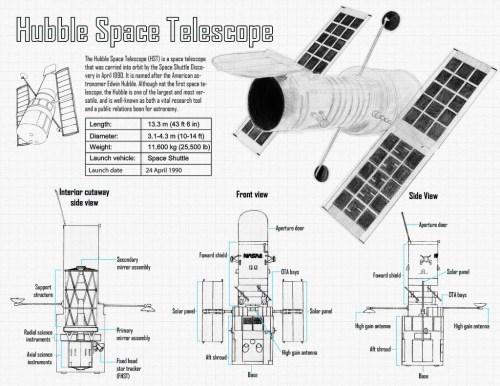 Dimensions de Hubble