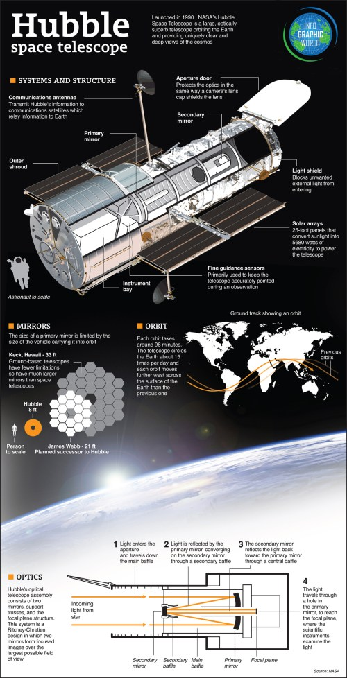 hubble_infographic