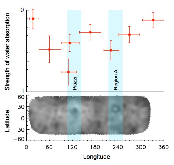 La variabilité de l'intensité du signal d'absorption de l'eau détectée sur Cérès par Herschel, l'observatoire spatial de l'ESA le 6 Mars 2013.  Les lectures les plus intenses correspondent à deux régions sombres sur la surface connu sous le nom Piazzi et la région A, identifiée dans l'image au sol de Cérès par l'Observatoire Keck II. (©ESA : Adapted from Küppers et al.)