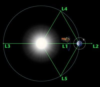 Diagramme des cinq points de Lagrange du système Soleil-Terre, montrant DSCOVR en orbite au point L1. (satellite pas à l'échelle). Crédit: NASA / WMAP Science Team