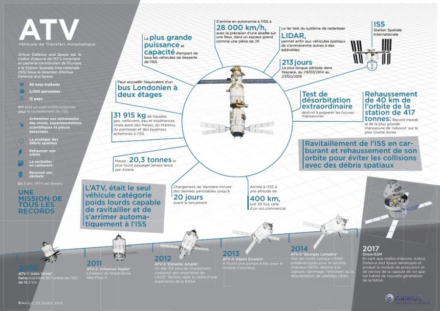 Infographie sur l'ATV (©Airbus DS) (original : http://www.space-airbusds.com/media/document/atv_infographic_fr.pdf)