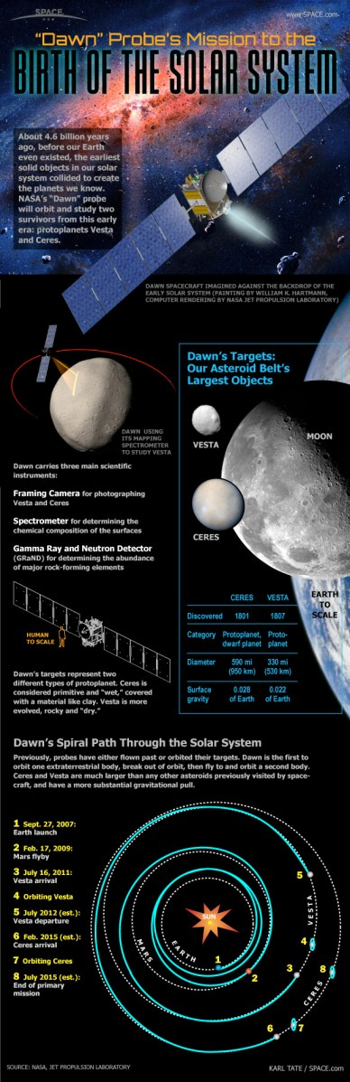 Infographie (source Space.com)