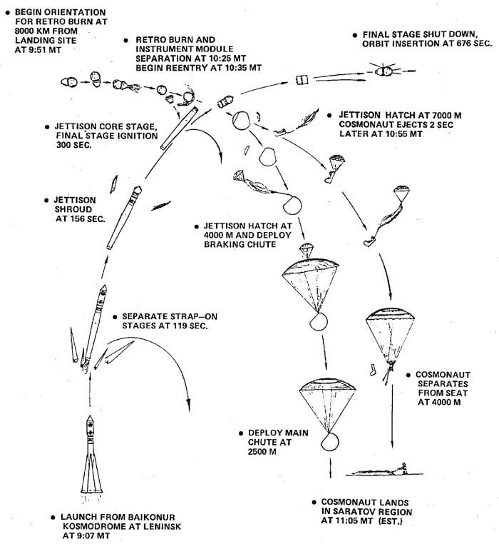 Profile du vol du Vostok1 (source amyshirateitel.com)
