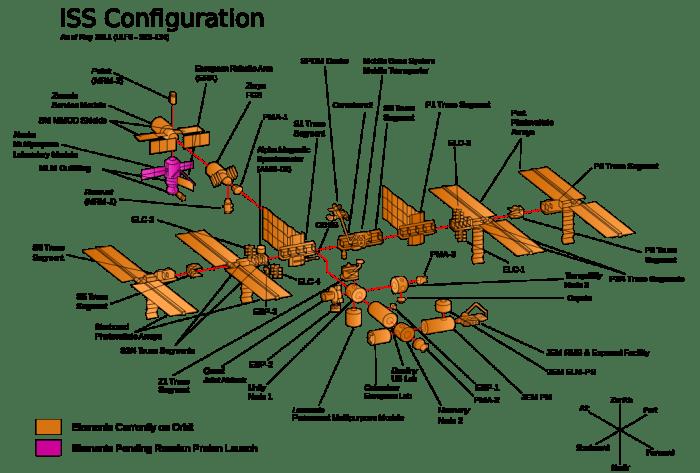 La configuration actuelle de l'ISS, depuis 2011. En rose le module russe attendu. (source Wikipedia)