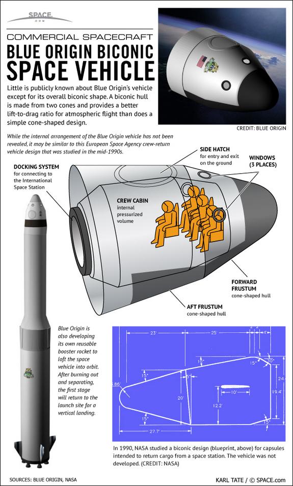 Infographie de 2012 sur New Shepard de Space.com