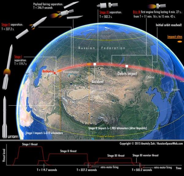 Profil de vol nominal pour Proton / Mexsat-1 (© Russianspaceweb)