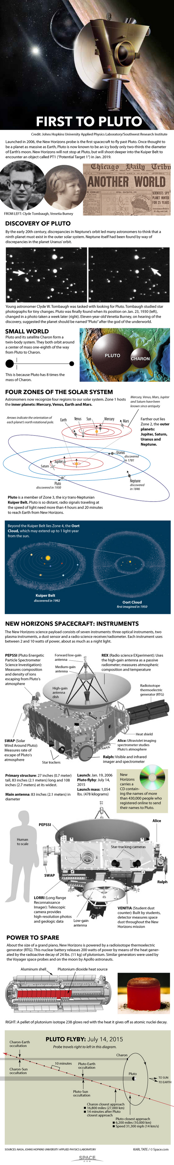 How NASA's New Horizons Mission to Pluto Works (© space.com)