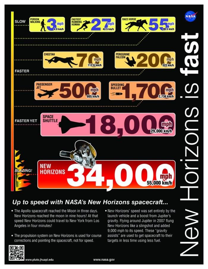 New Horizons est rapide ! (source NASA)