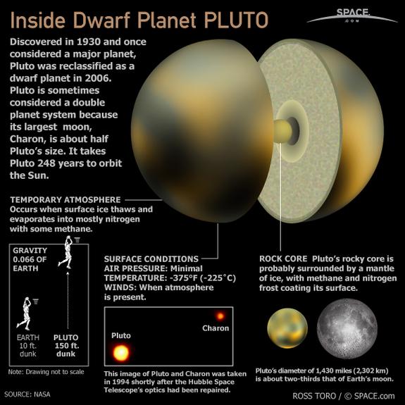 """"""" Inside Dwarf Planet Pluto """" (©Space.com)"""