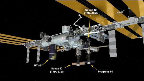 Configuration des vaisseaux à bord de l'ISS après l'arrivée du HTV-5 le 24/08/15 (source NASA TV)