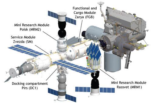 Le segment russe de l'ISS avec ses différents ports d'amarrage (Poisk, Rassvett, Pirs et Zvezda) (source energia.ru)