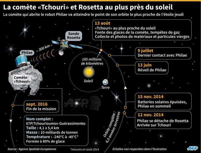 Infographie : la comète 67P et la sonde européenne Rosetta au plus près du Soleil (source AFP)