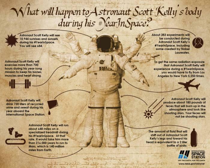 Que va-t-il arriver au corps de l'astronaute Scott Kelly durant sa mission d'un an dans l'espace ? (credits NASA)