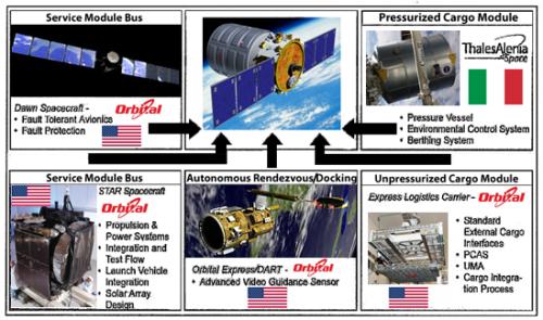 Les différents contributeurs du cargo Cygnus (via www.parabolicarc.com)
