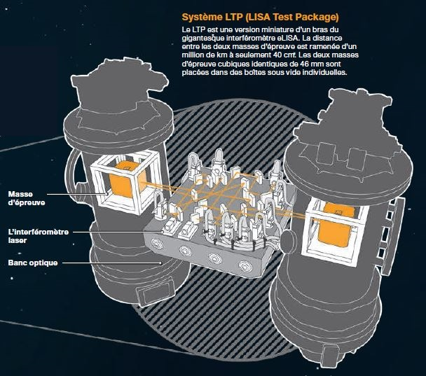 Infographie montrant le principe du LISA Test Package (LTP) de Lisa Pathfinder (source Airbus DS)