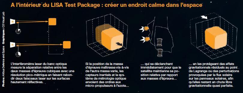 Infographie montrant le défi technologique du LISA Test Package (LTP) de Lisa Pathfinder (source Airbus DS)