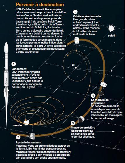 Trajectoire de Lisa Pathfinder jusqu'à son orbite opérationnelle (source Airbus DS)