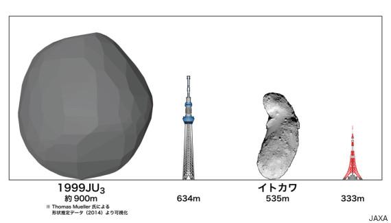 """Comparaison de la taille de l'asteroïde 1999 JU3 """"Ryugu"""" et de la tour Tokyo Skytre, la Tour de Tokyo et l'astéroîde Itokawa où avait atterri Hayabusa 1 (via huffingtonpost.jp)"""