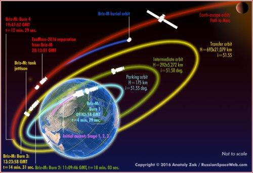 Profil de vol du lanceur Proton pour la mission ExoMars 2016 (Credit Russianspaceweb)