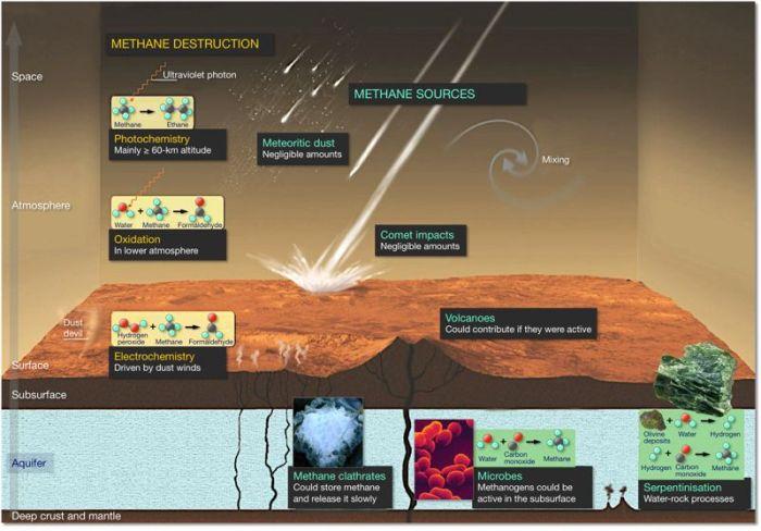 Les sources possibles de méthane sur Mars et les causes de destructions qui peuvent rendre sa détection difficile (Credit: Mamers Valles, MEX/HRSC)