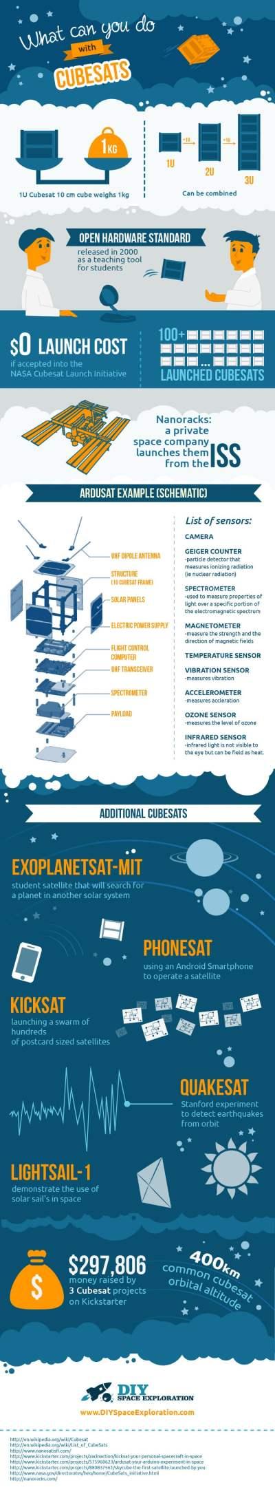 Infographie expliquant les cubesats (source www.diyspaceexploration.com)