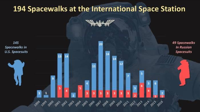 Infographie représentant les sorties spatiales à l'ISS depuis 1998, statut après l'EVA 36 d'août 2016 (credits NASA)
