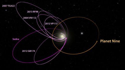 Orbites des objets trans-neptuniens… et d'une neuvième planète ? (Credit: Caltech/R. Hurt IPAC)