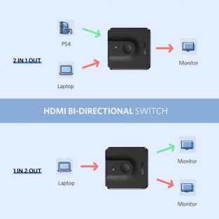 49. UGREEN HDMI 2 in 1 Switch - Souq.com under 50 SAR
