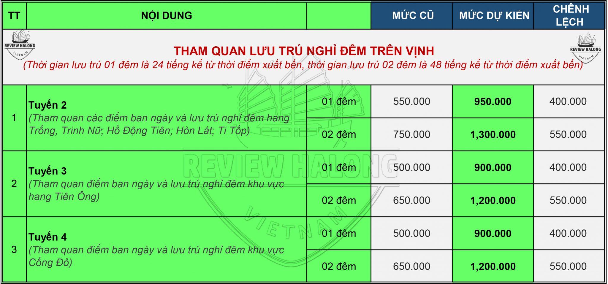 Dự kiến tăng giá vé tham quan vịnh Hạ Long trong vài tháng tới