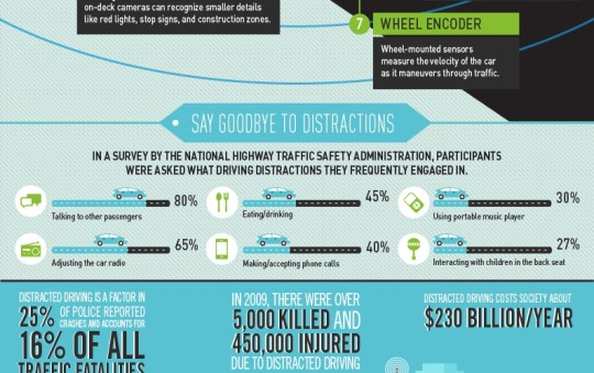 Could Autonomous Vehicles be the End of Distracted Driving?