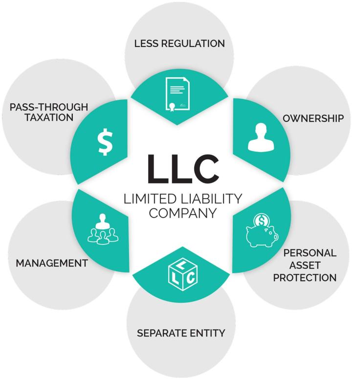 advantages-LLC